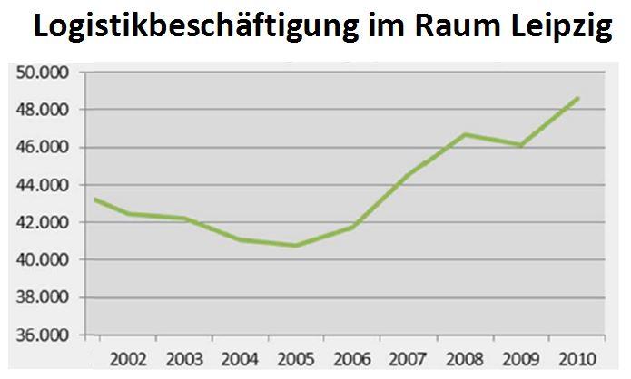 Diagramm Logistikbeschäftigung in Leipzig