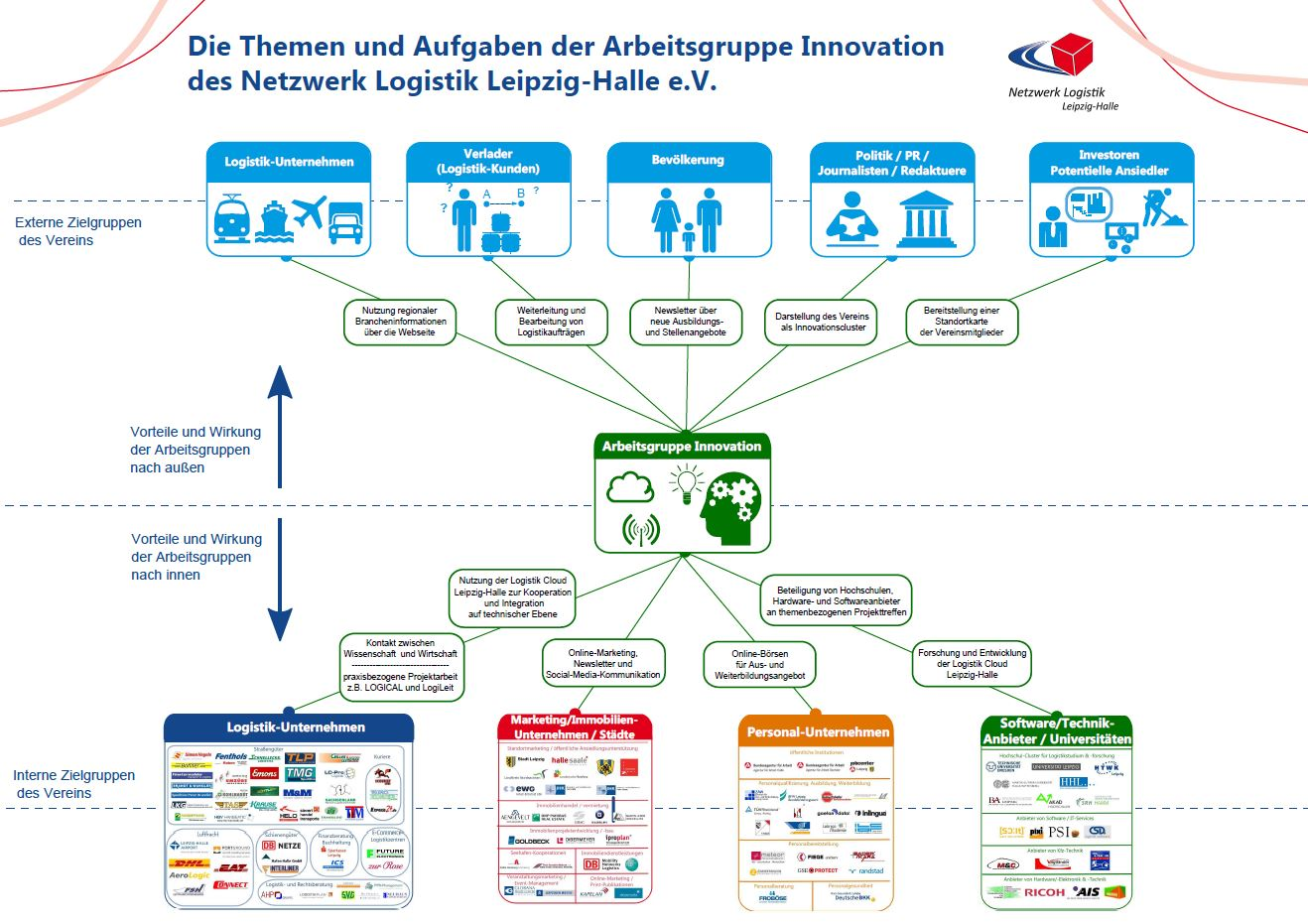 Organigramm Arbeitsgruppe Information, Innovation & IT