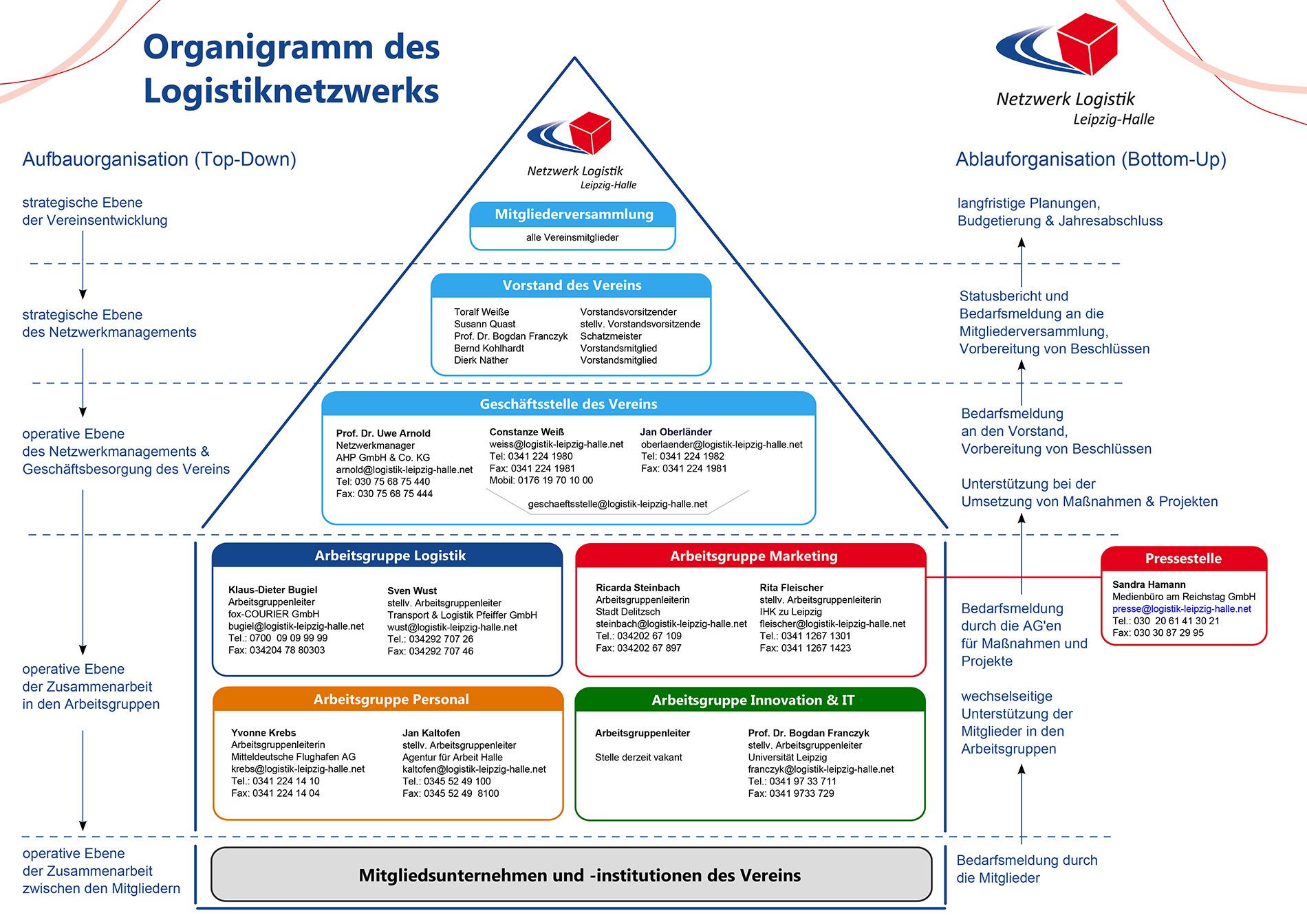 Organigramm Netzwerk Logistik Leipzig-Halle e. V.